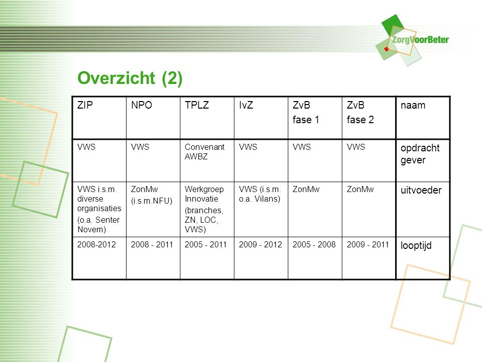 Overzicht (2) ZIP NPO TPLZ IvZ ZvB fase 1 fase 2 naam opdrachtgever