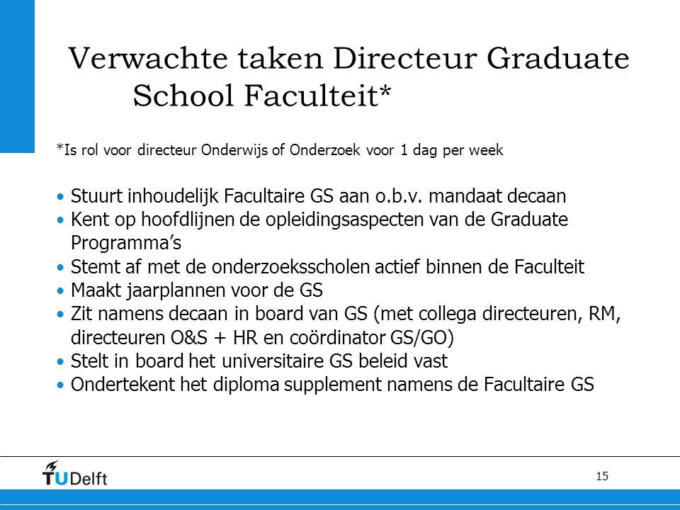 Verwachte taken Directeur Graduate School Faculteit*