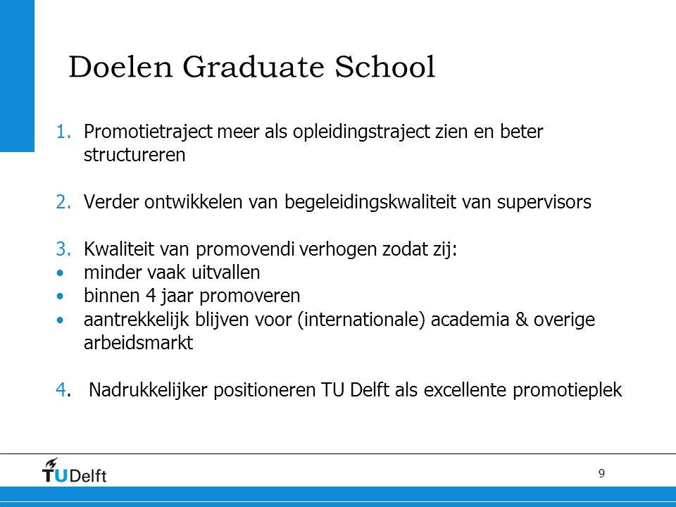 Doelen Graduate School