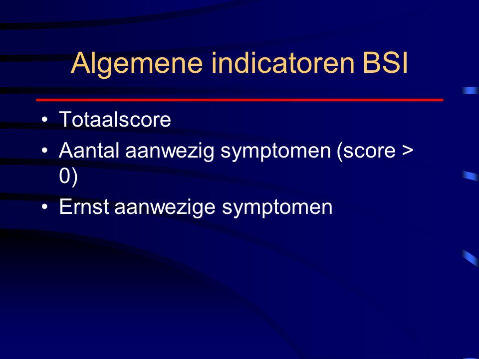Algemene indicatoren BSI
