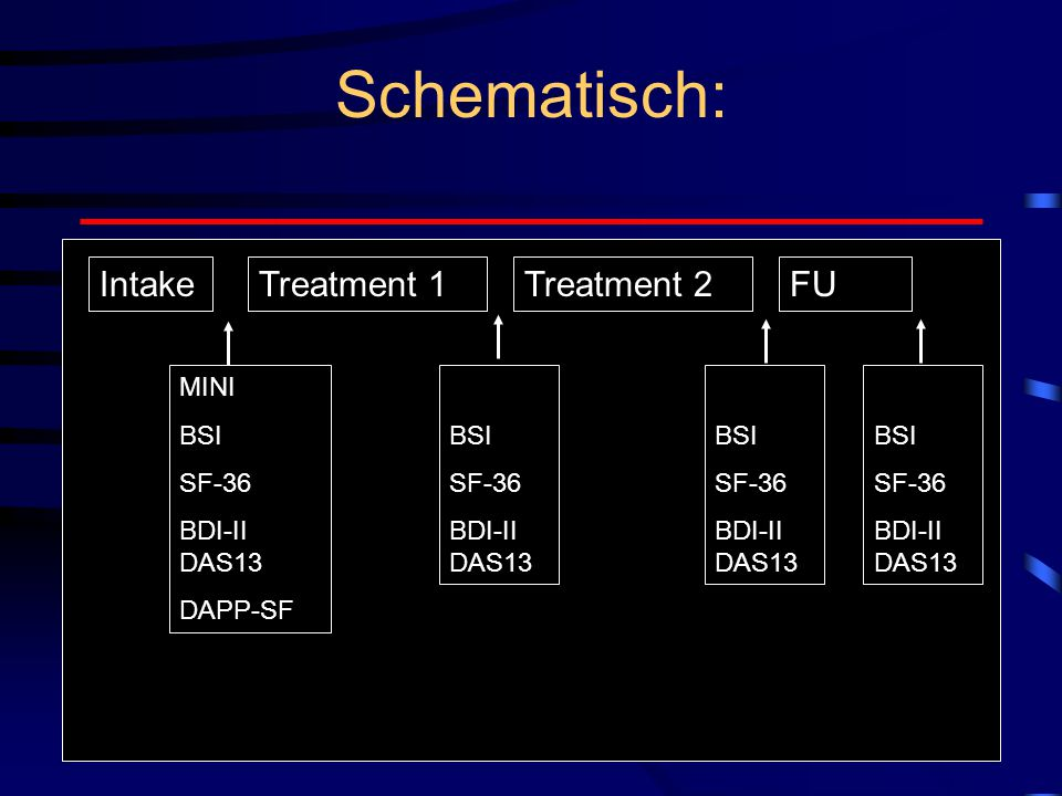 Schematisch: Intake Treatment 1 Treatment 2 FU MINI BSI SF-36