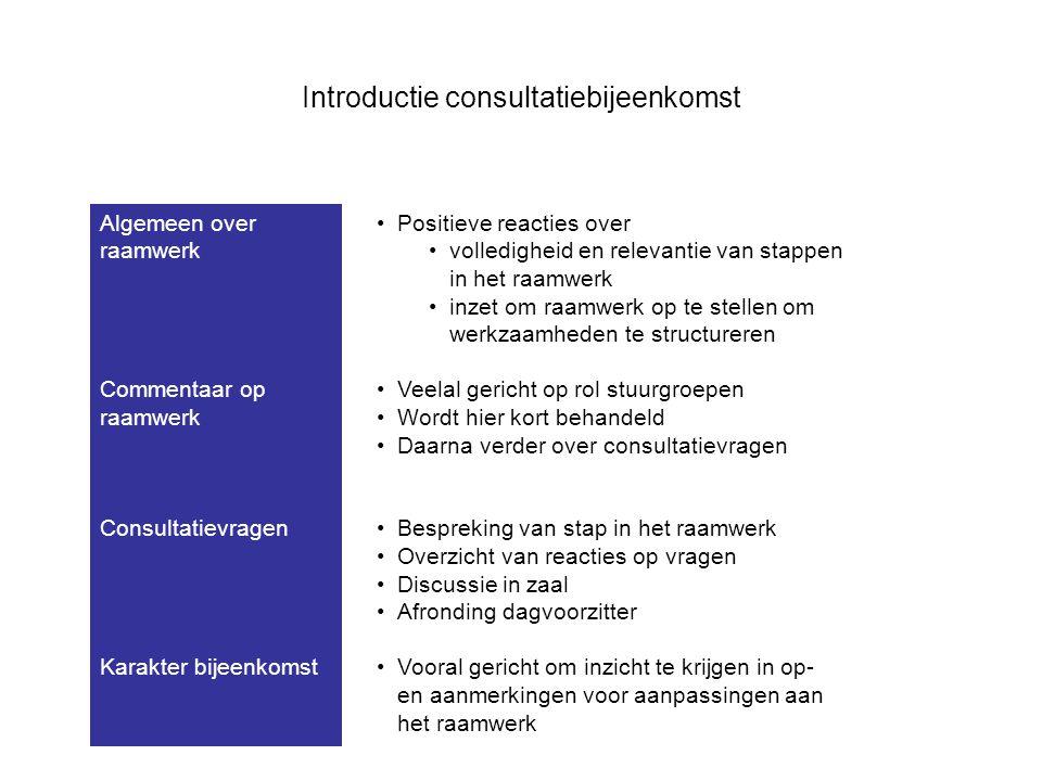 Introductie consultatiebijeenkomst