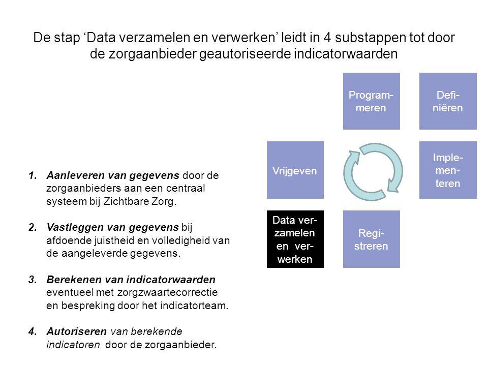 Data ver-zamelen en ver-werken