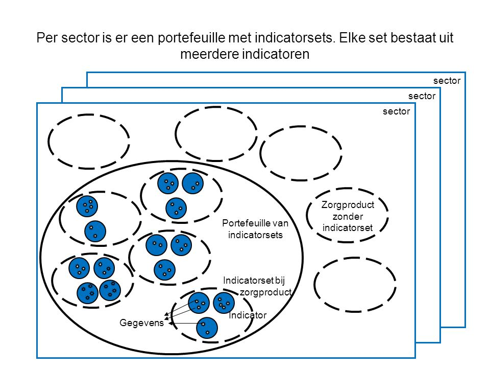 Per sector is er een portefeuille met indicatorsets