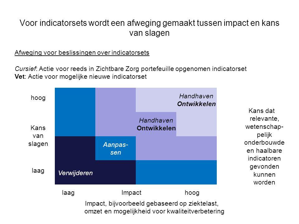 Voor indicatorsets wordt een afweging gemaakt tussen impact en kans van slagen