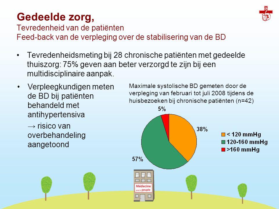 Gedeelde zorg, Tevredenheid van de patiënten Feed-back van de verpleging over de stabilisering van de BD