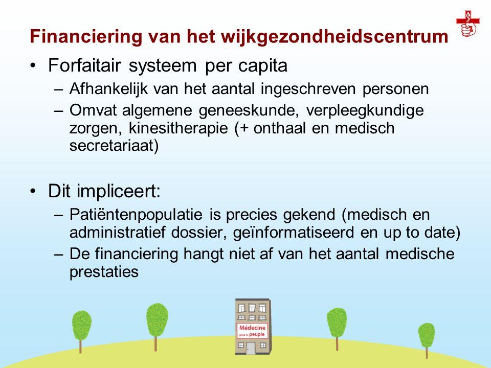 Financiering van het wijkgezondheidscentrum