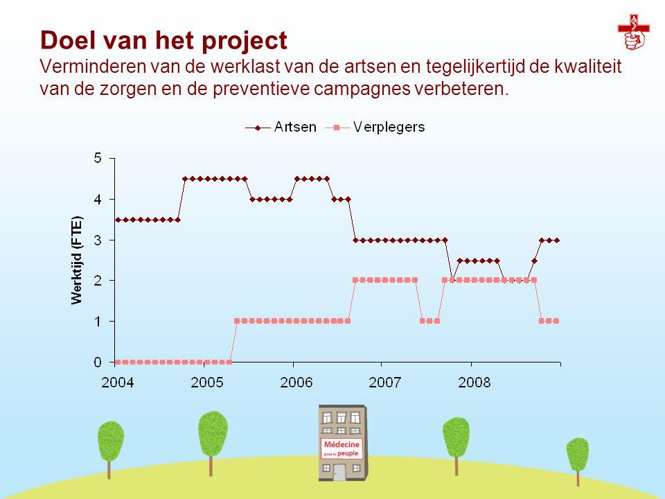 Doel van het project Verminderen van de werklast van de artsen en tegelijkertijd de kwaliteit van de zorgen en de preventieve campagnes verbeteren.