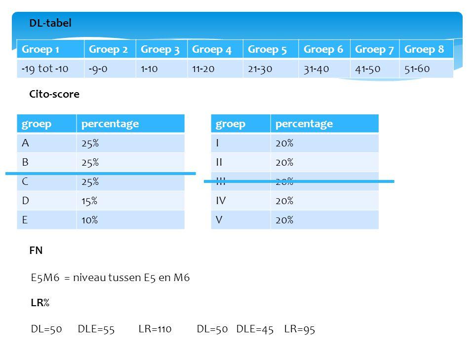 DL-tabel Groep 1. Groep 2. Groep 3. Groep 4. Groep 5. Groep 6. Groep 7. Groep 8. -19 tot -10.
