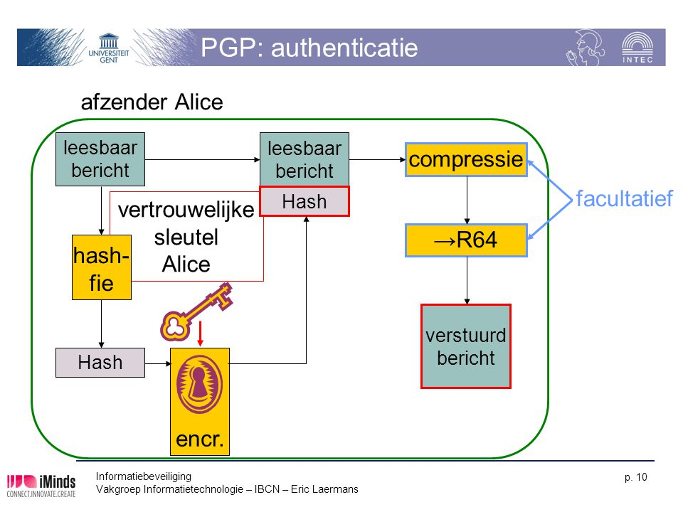PGP: authenticatie afzender Alice compressie facultatief