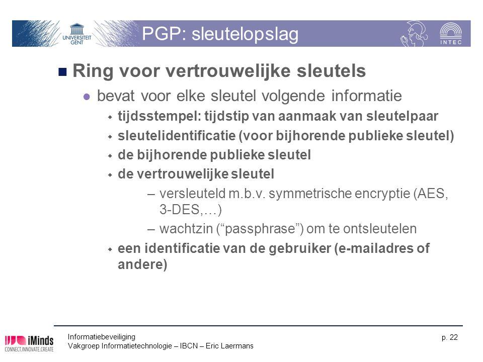 Ring voor vertrouwelijke sleutels