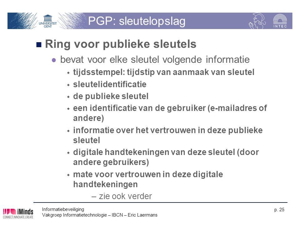 Ring voor publieke sleutels