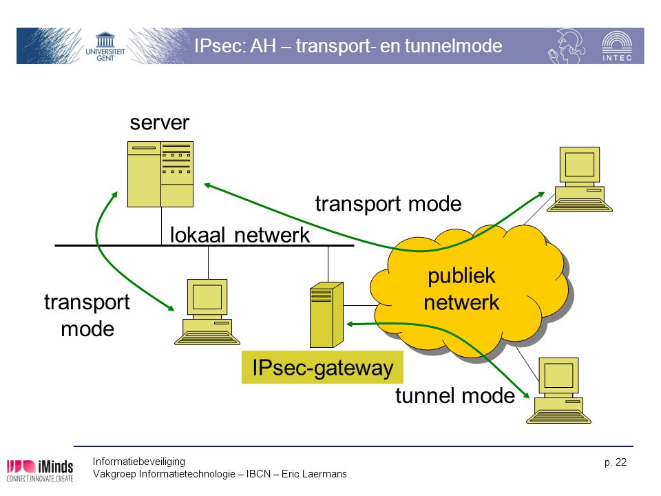 IPsec: AH – transport- en tunnelmode