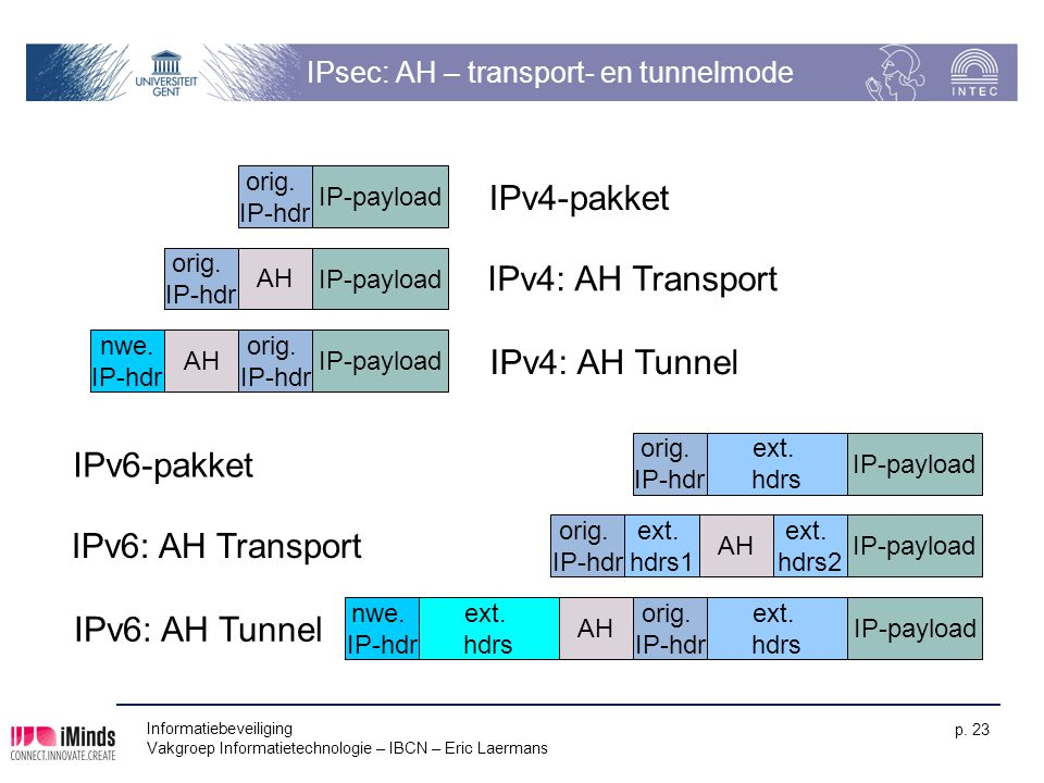 IPsec: AH – transport- en tunnelmode