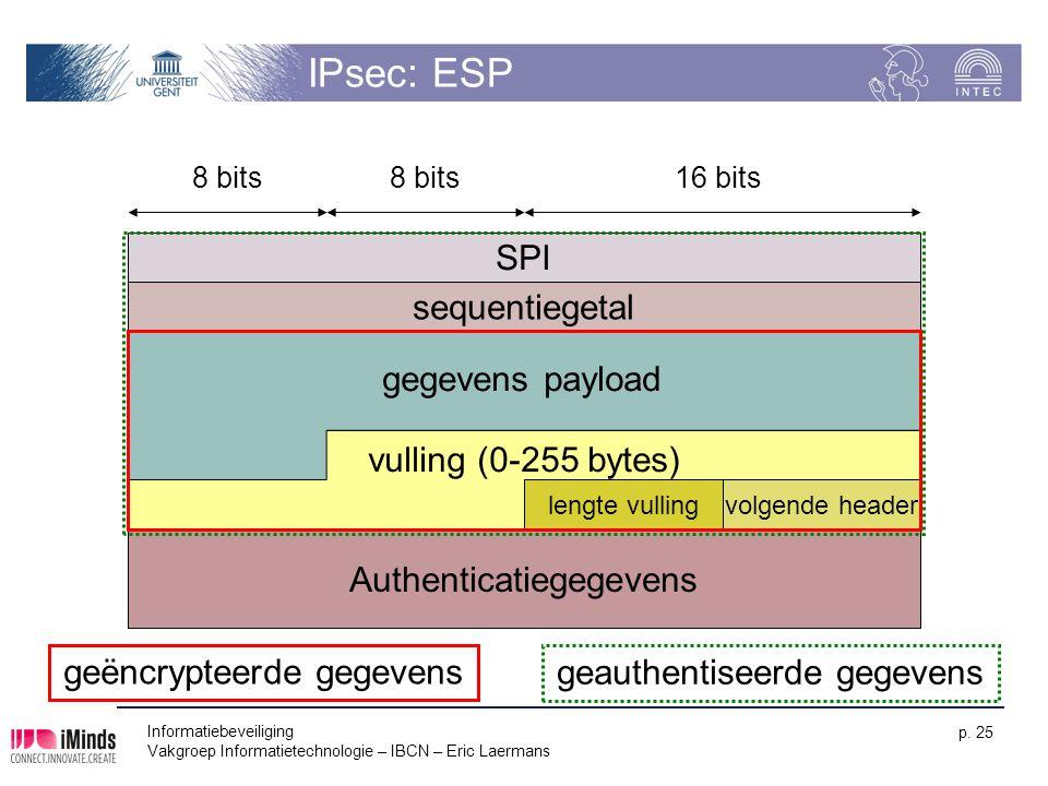 IPsec: ESP SPI sequentiegetal gegevens payload vulling (0-255 bytes)