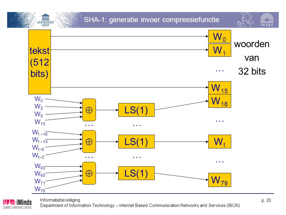 SHA-1: generatie invoer compressiefunctie