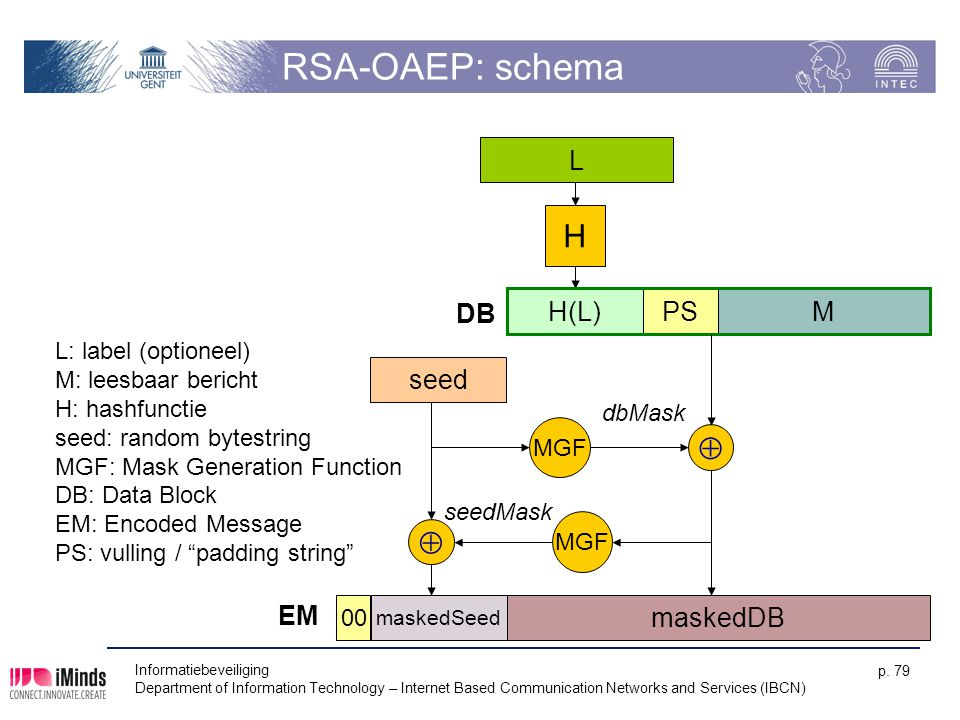 RSA-OAEP: schema H   L DB H(L) PS M seed EM maskedDB