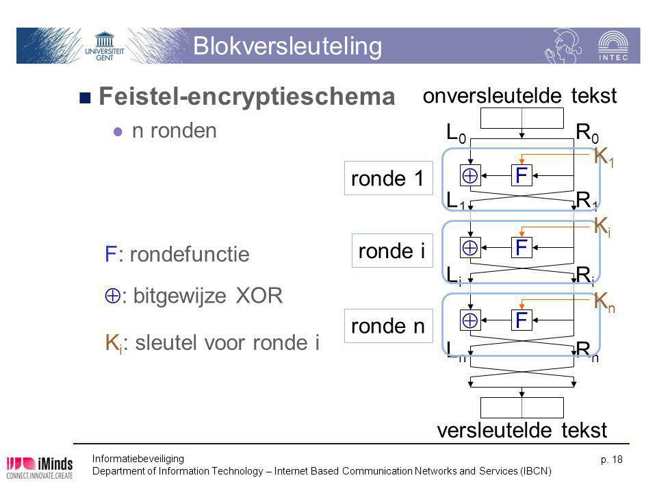 Feistel-encryptieschema