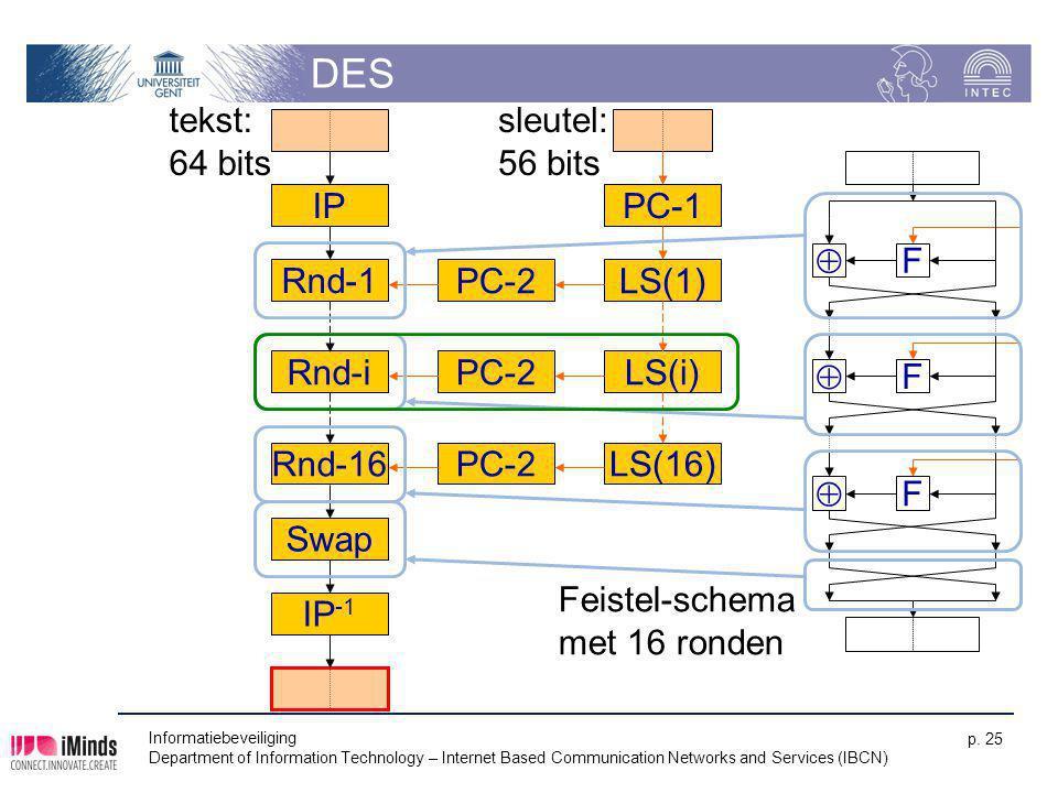 DES tekst: 64 bits sleutel: 56 bits Rnd-16 IP Rnd-i Swap IP-1 PC-2