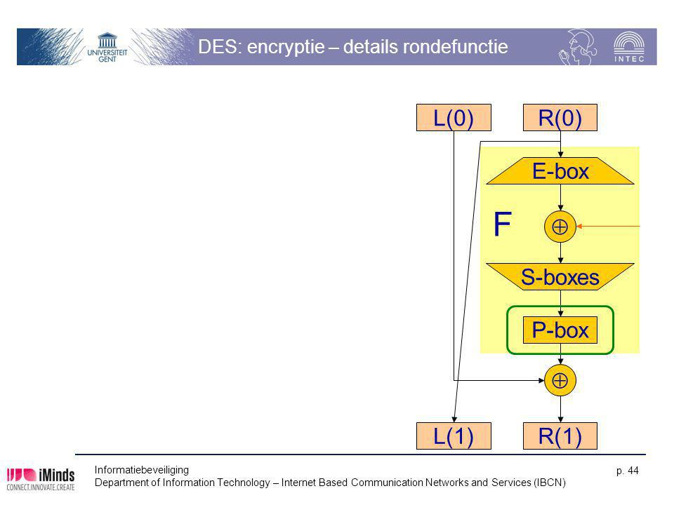 DES: encryptie – details rondefunctie