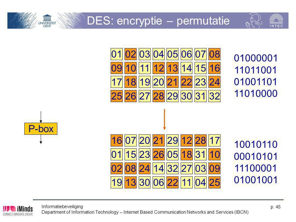 DES: encryptie – permutatie