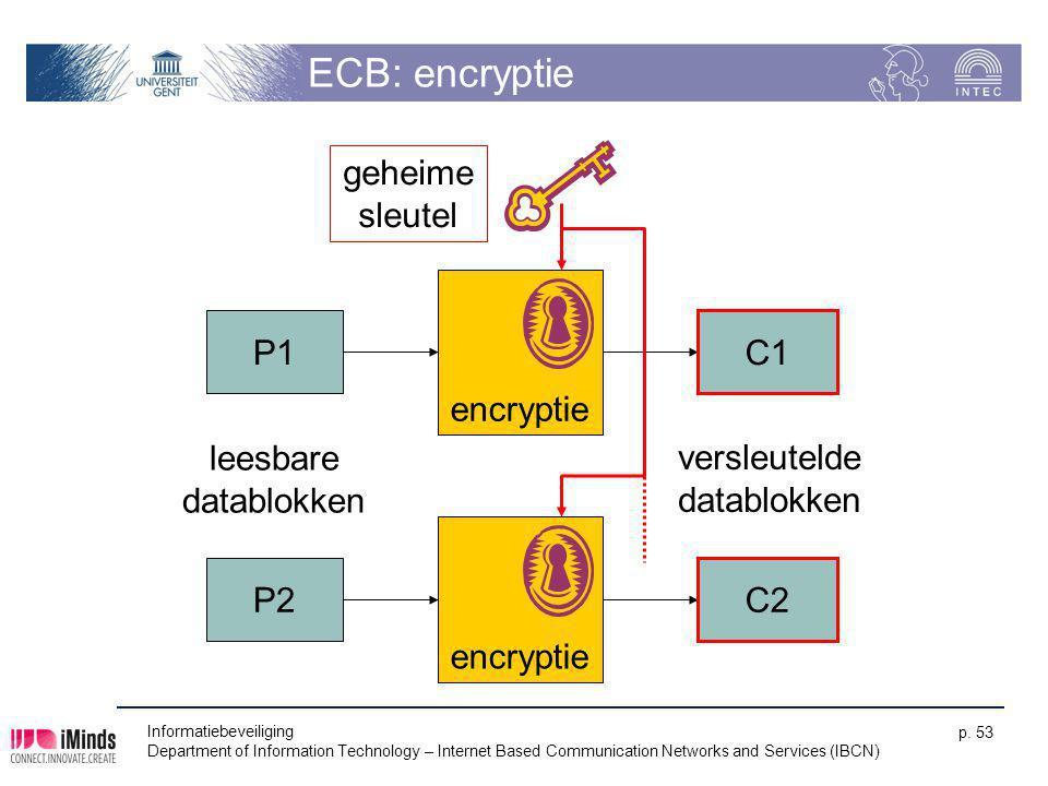 ECB: encryptie geheime sleutel encryptie P1 C1 leesbare datablokken