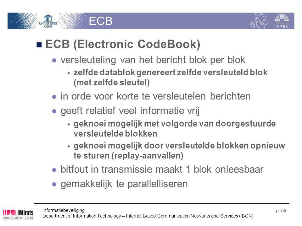 ECB (Electronic CodeBook)