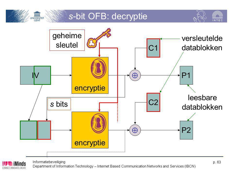 s-bit OFB: decryptie geheime sleutel versleutelde datablokken C1