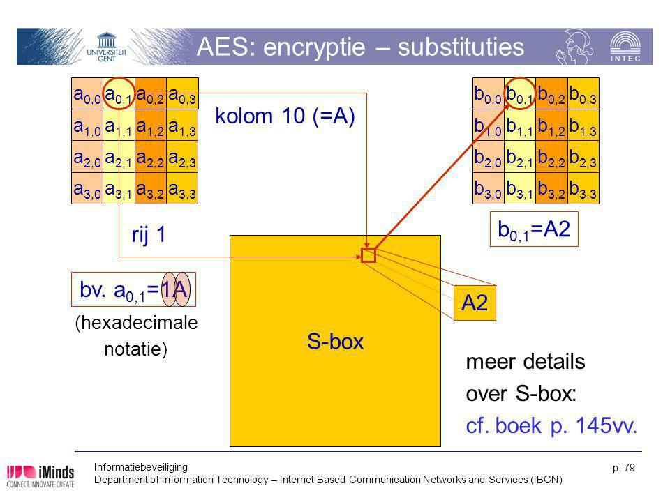 AES: encryptie – substituties