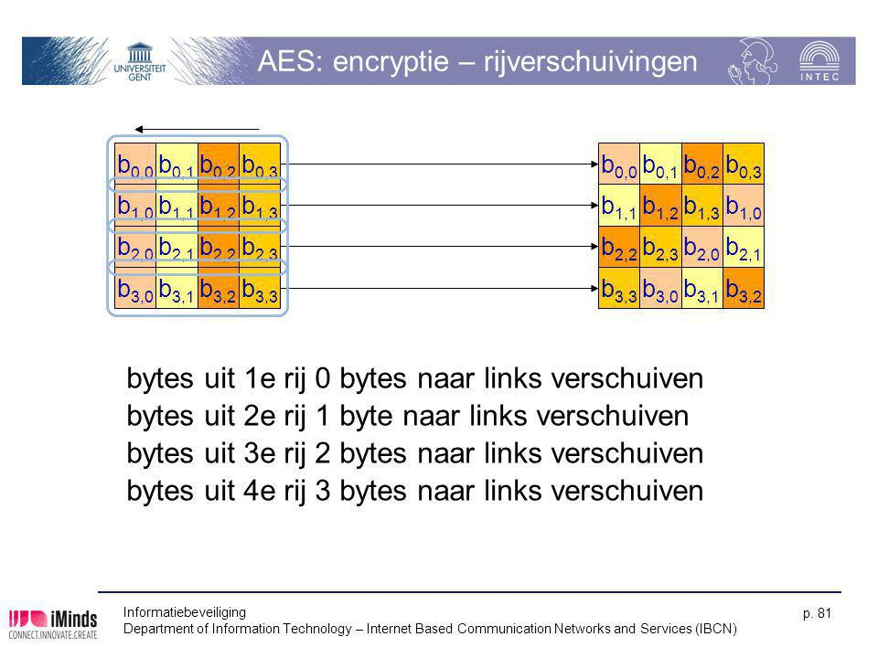 AES: encryptie – rijverschuivingen