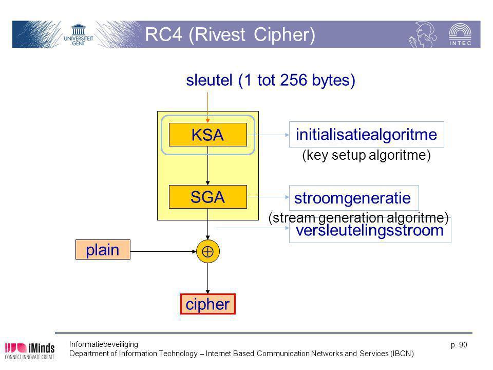 RC4 (Rivest Cipher) sleutel (1 tot 256 bytes) KSA