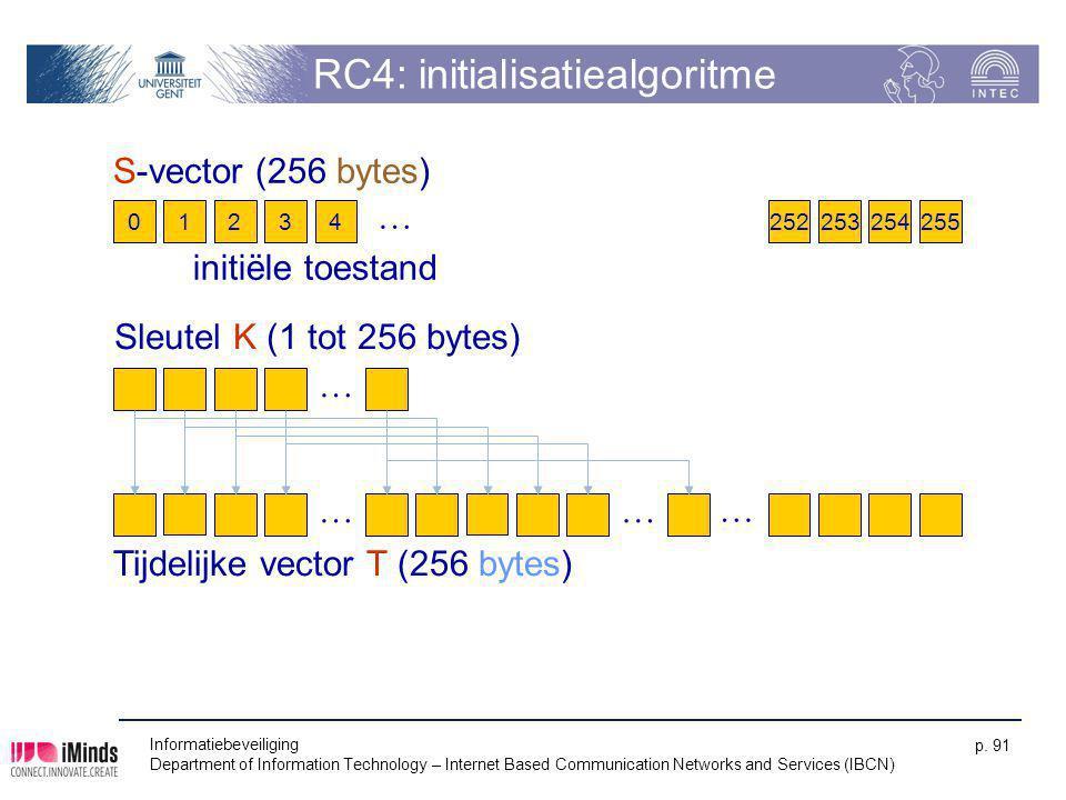 RC4: initialisatiealgoritme