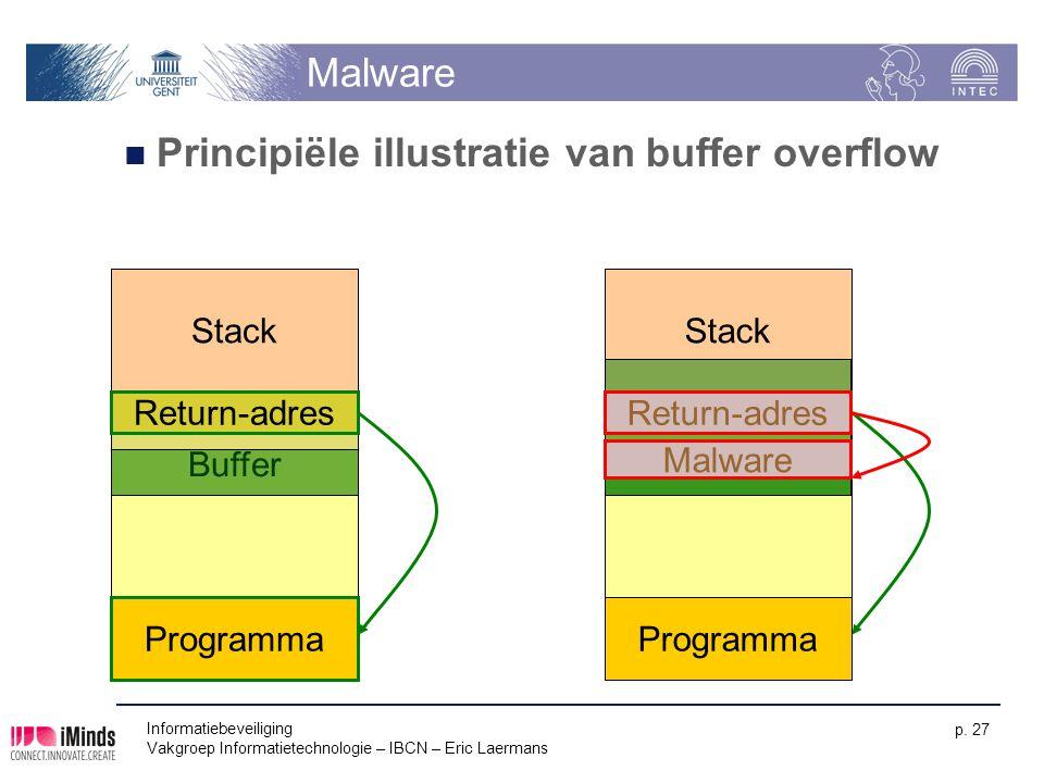 Principiële illustratie van buffer overflow