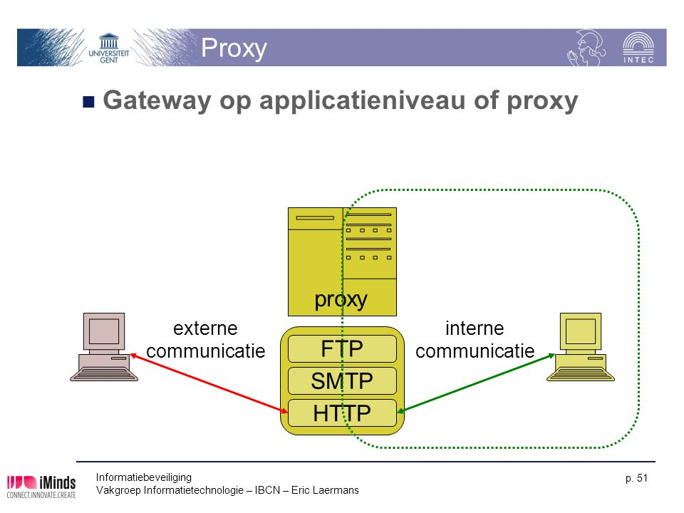 Gateway op applicatieniveau of proxy
