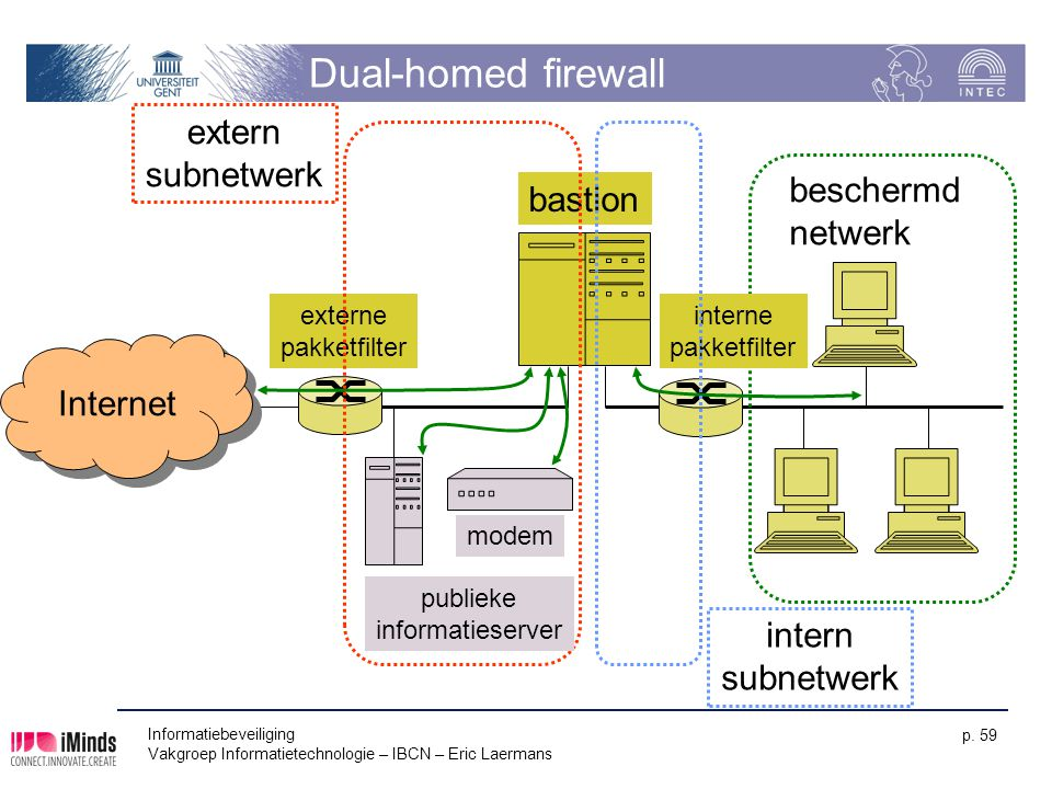 Dual-homed firewall extern subnetwerk beschermd bastion netwerk
