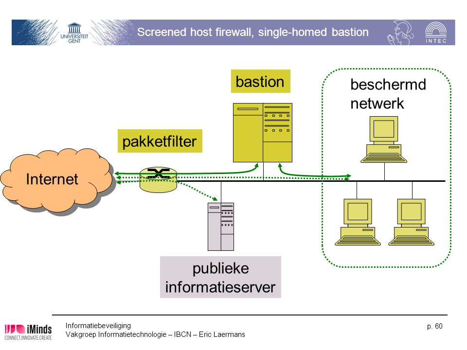 Screened host firewall, single-homed bastion