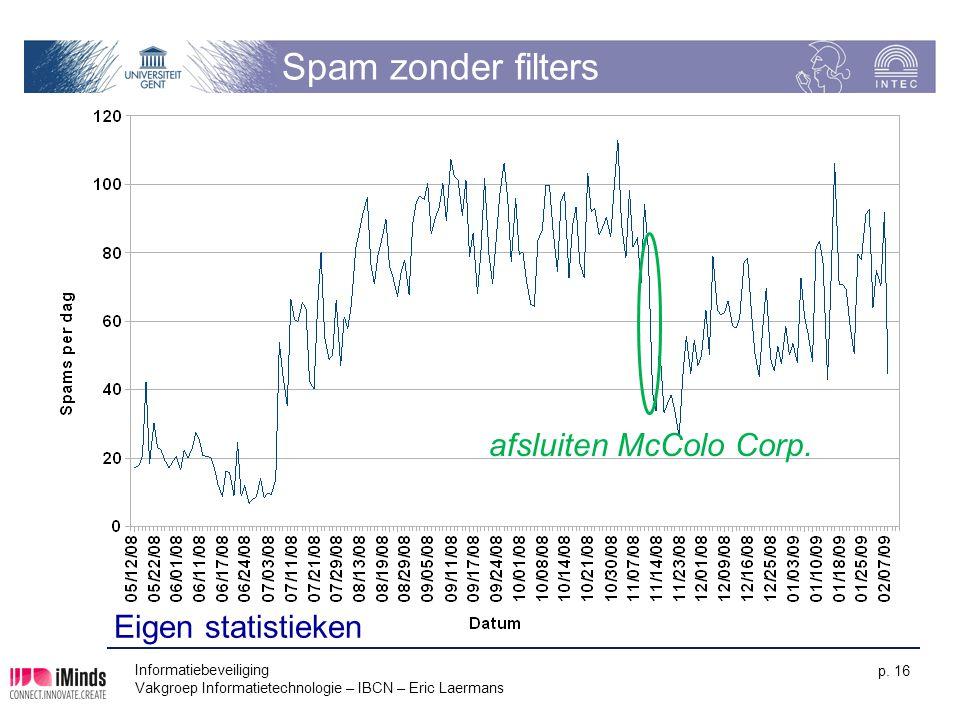 Spam zonder filters afsluiten McColo Corp. Eigen statistieken