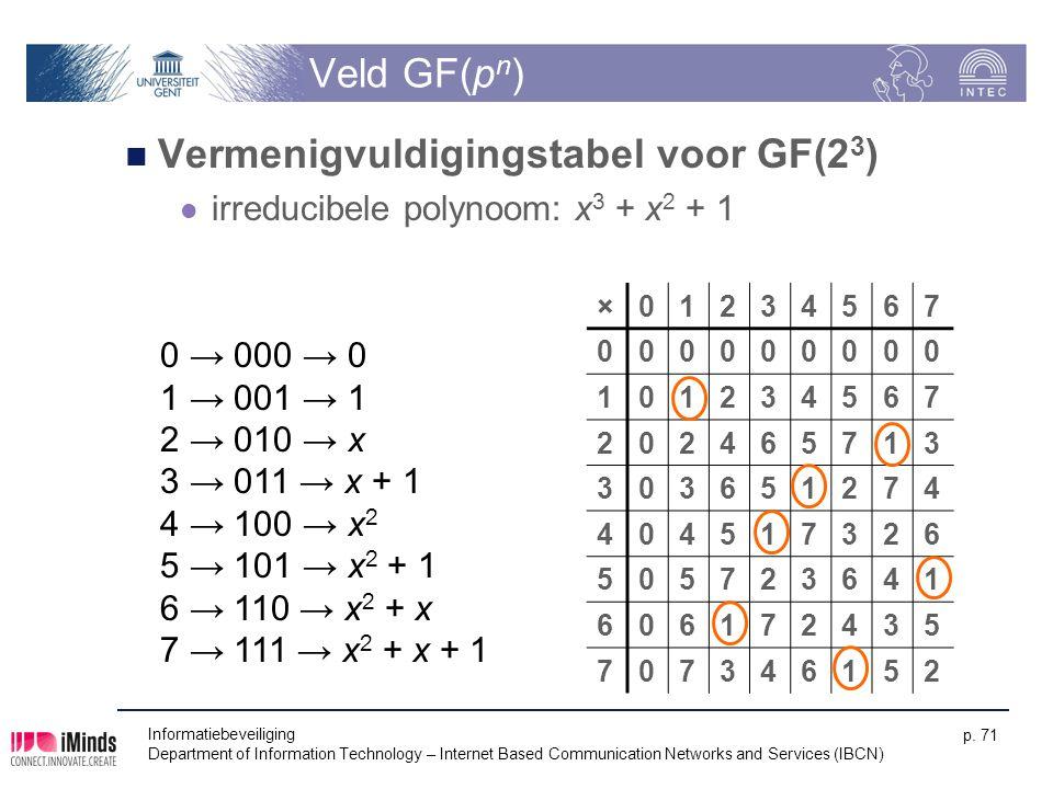 Vermenigvuldigingstabel voor GF(23)