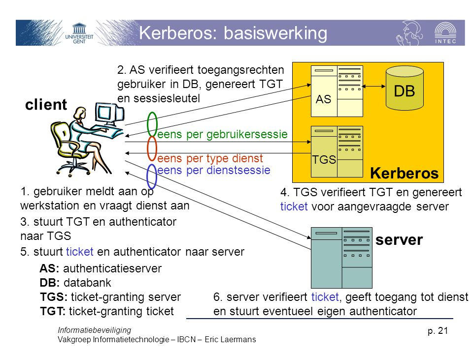 Kerberos: basiswerking