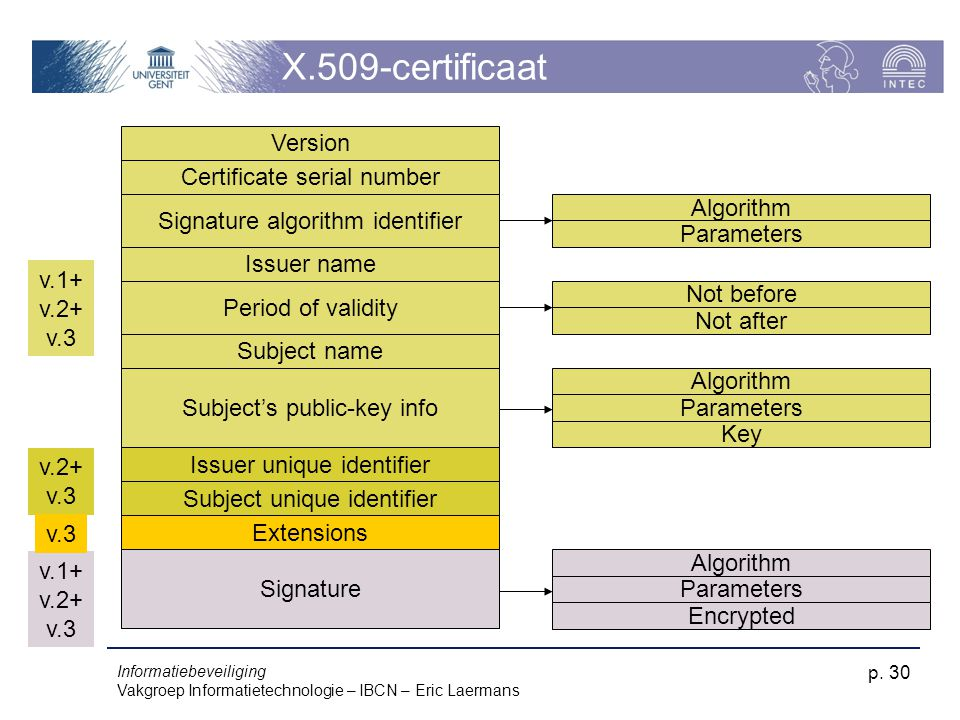 X.509-certificaat Version Certificate serial number Algorithm