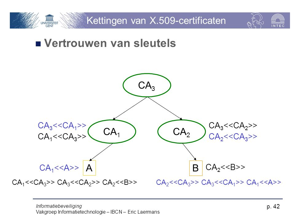 Kettingen van X.509-certificaten