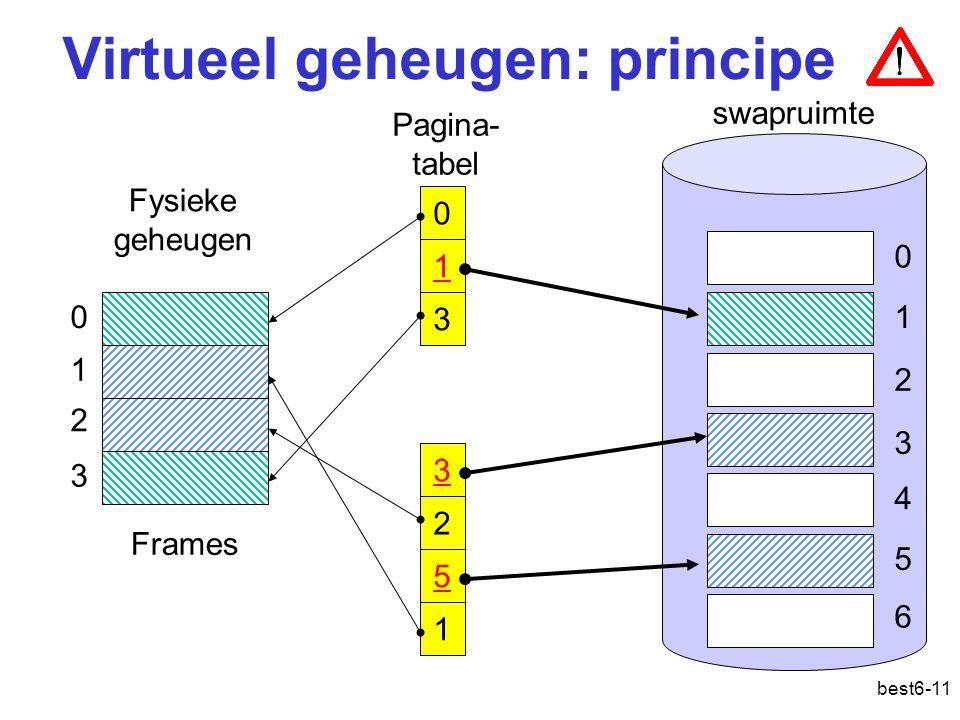 Virtueel geheugen: principe