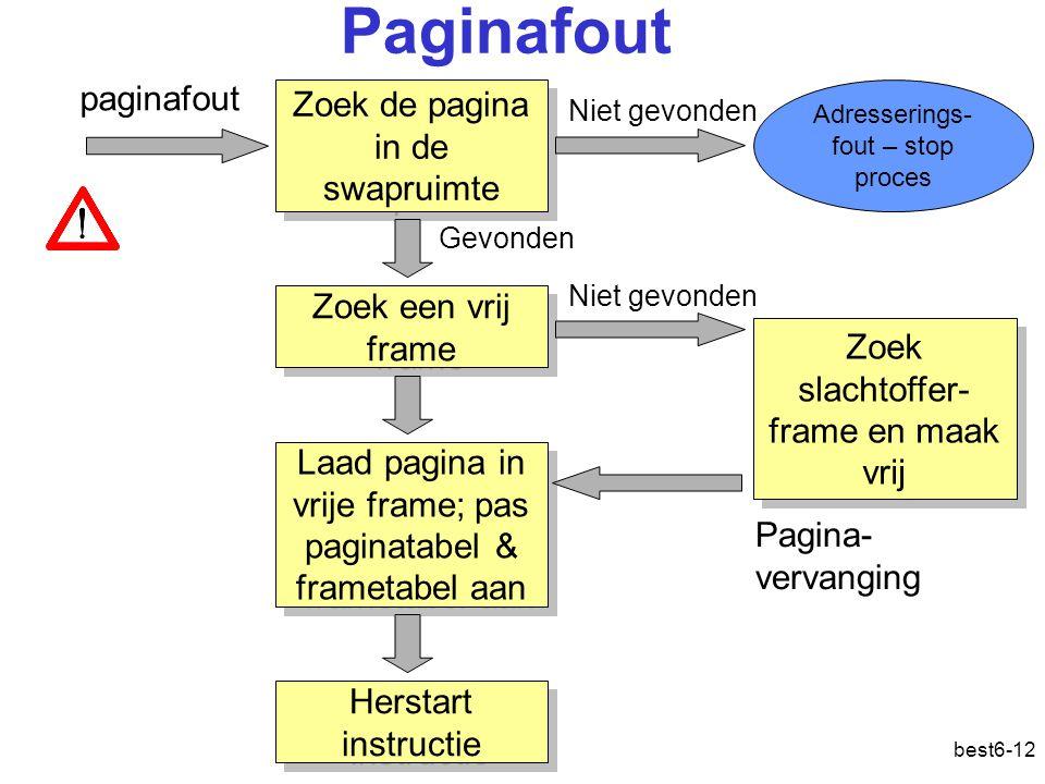 Paginafout paginafout Zoek de pagina in de swapruimte