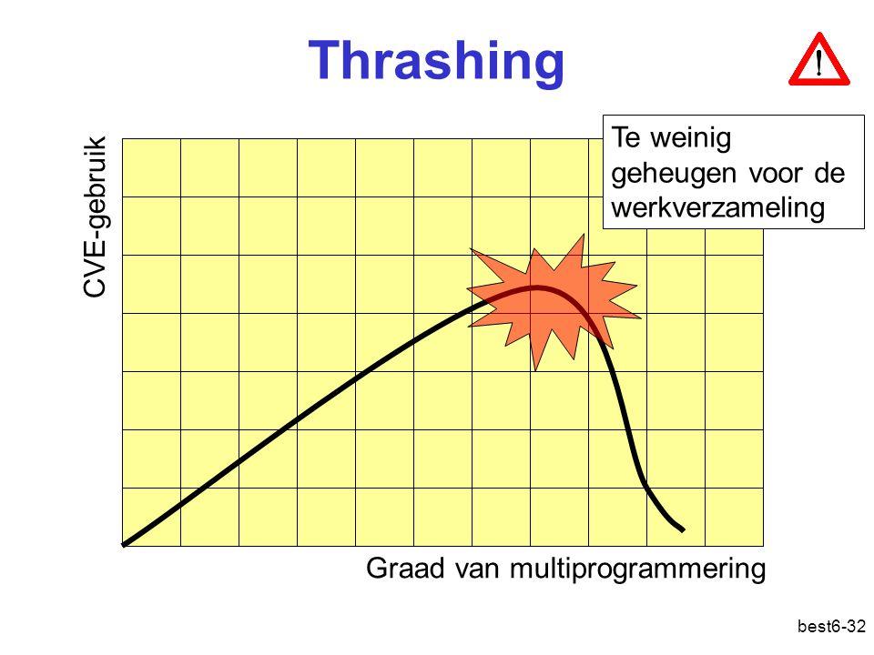 Thrashing Te weinig geheugen voor de werkverzameling CVE-gebruik
