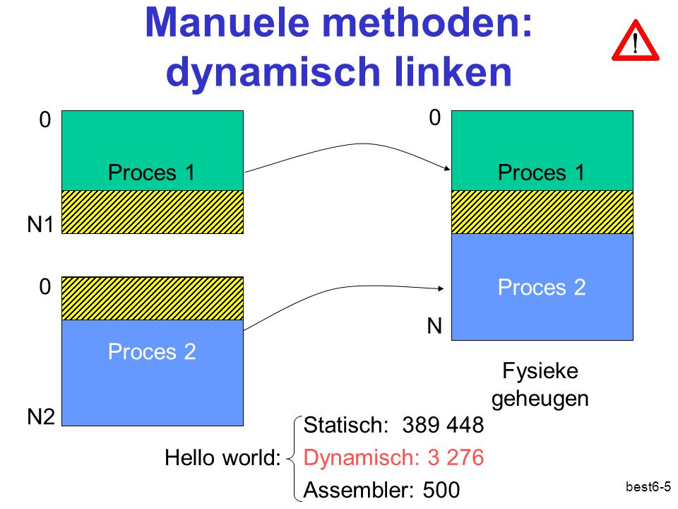 Manuele methoden: dynamisch linken
