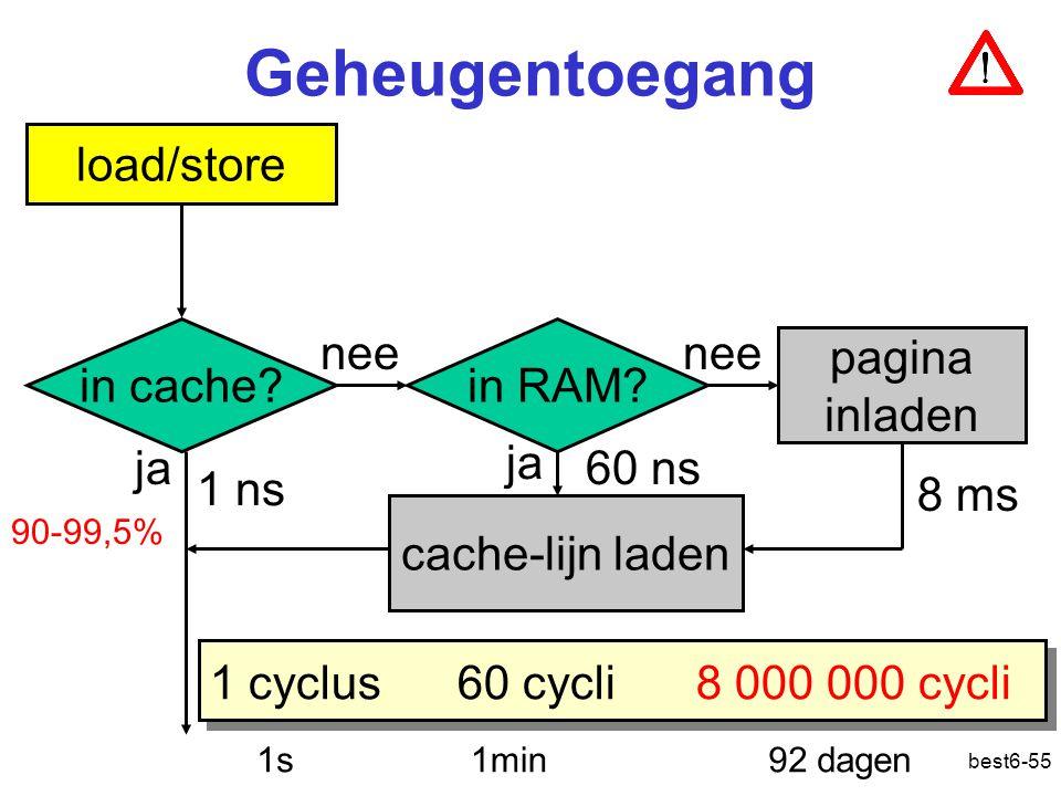 Geheugentoegang load/store in cache nee in RAM nee pagina inladen ja