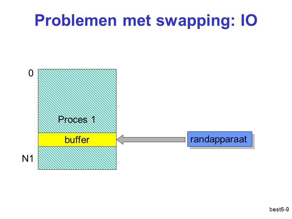 Problemen met swapping: IO