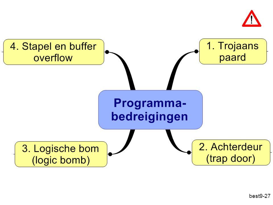 Programmabedreigingen zijn bedreigingen die kunnen teruggevoerd worden op een probleem binnenin een programma.