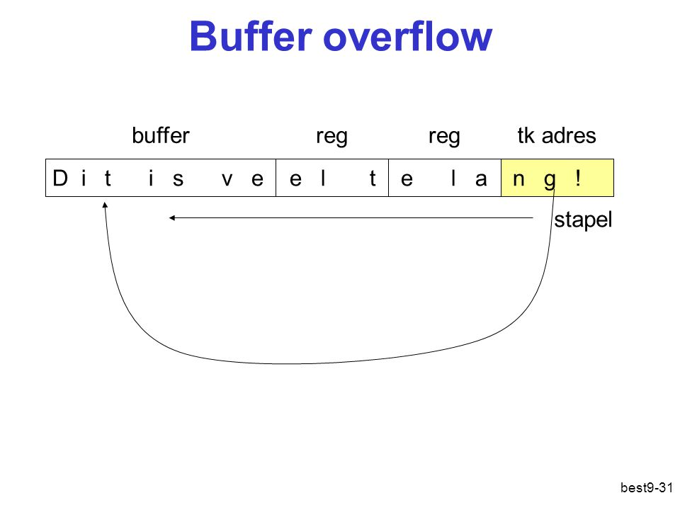 Buffer overflow buffer reg reg tk adres