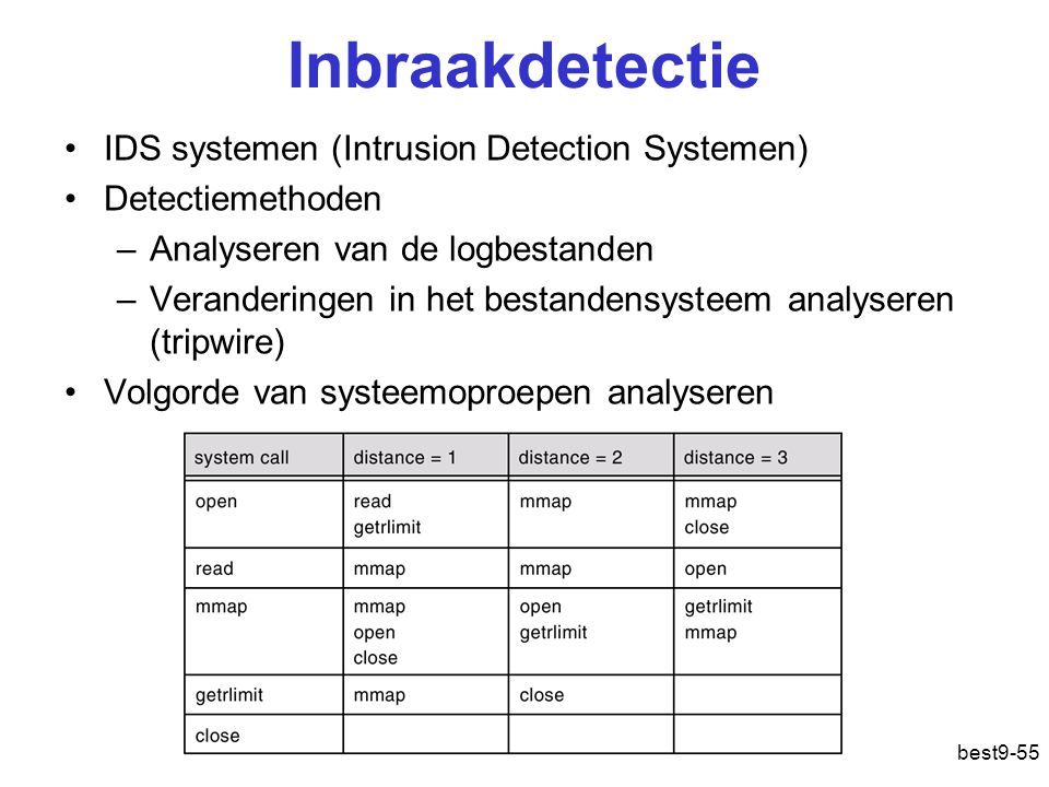 Inbraakdetectie IDS systemen (Intrusion Detection Systemen)